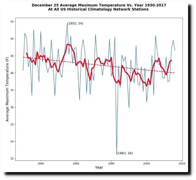 Temperature On Christmas Day In 2020 Plummeting Christmas Day Temperatures In The US | Real Climate Science