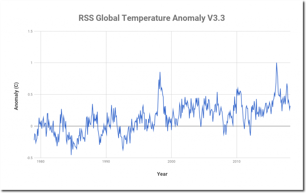 an analysis on how to response to the reports of global warming This report is based on findings from a bi-annual series of need to respond 1) an analysis of public information seeking via google global warming.