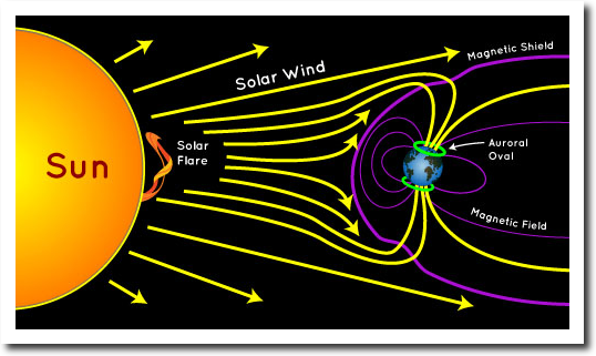 earth magnetosphere diagram how james hansen and michael mann destroyed climate ...