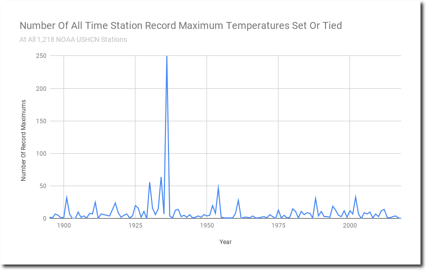 Week in review – science edition | Climate Etc