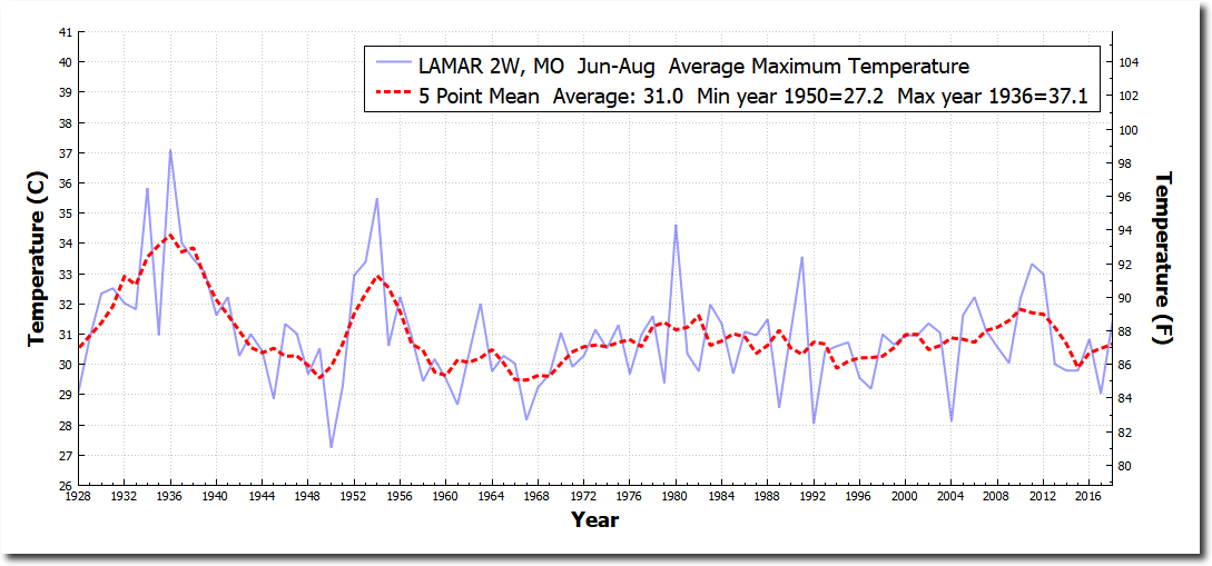 Comparing The Heat Of 2018 To 1936 The Deplorable