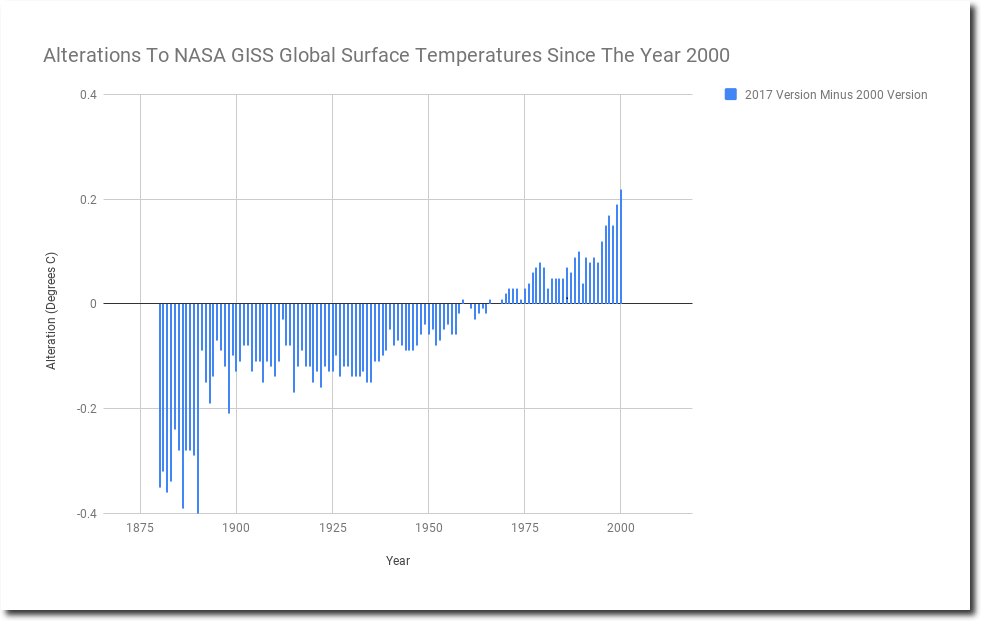 nasa surface temperatures - 981×621