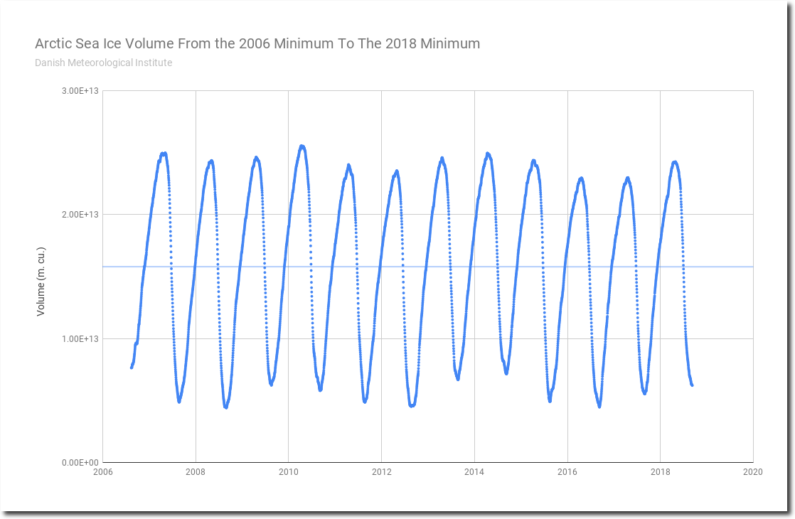 Analysis: No Trend In Arctic Summer Sea Ice For Twelve Years
