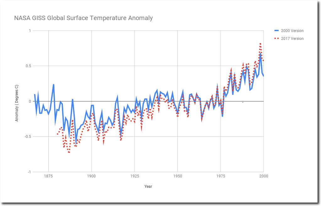 nasa surface temperatures - 1022×656