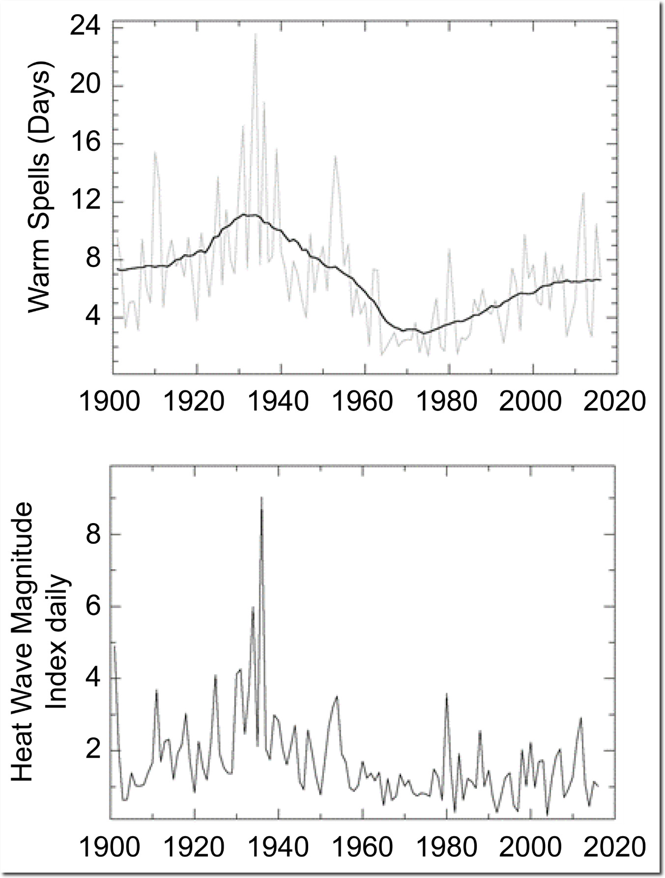 Real Climate Science |