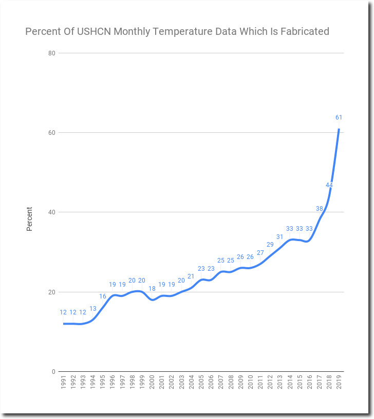 61% Of NOAA USHCN Adjusted Temperature Data Is Now Fake