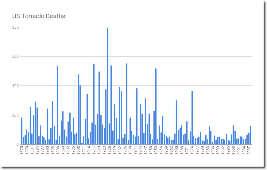 tornado deaths per year - 870×553