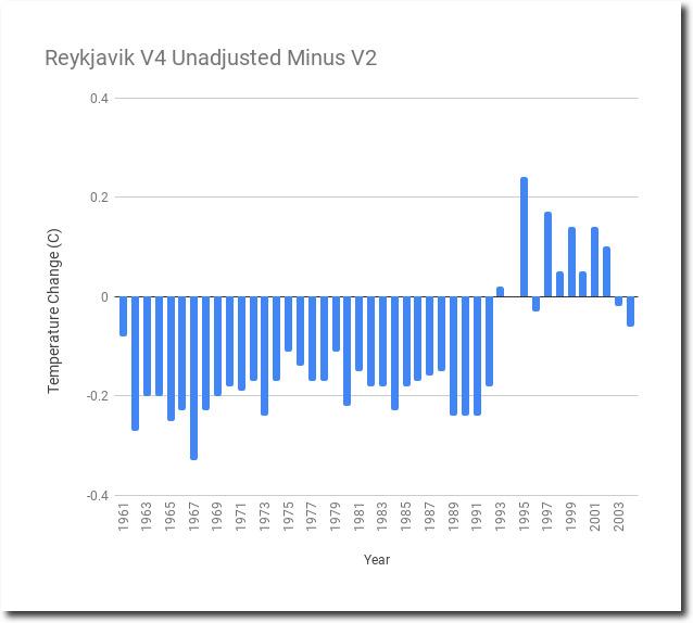 NASA Tampering With Reykjavik Raw Temperature Data | Iowa ...