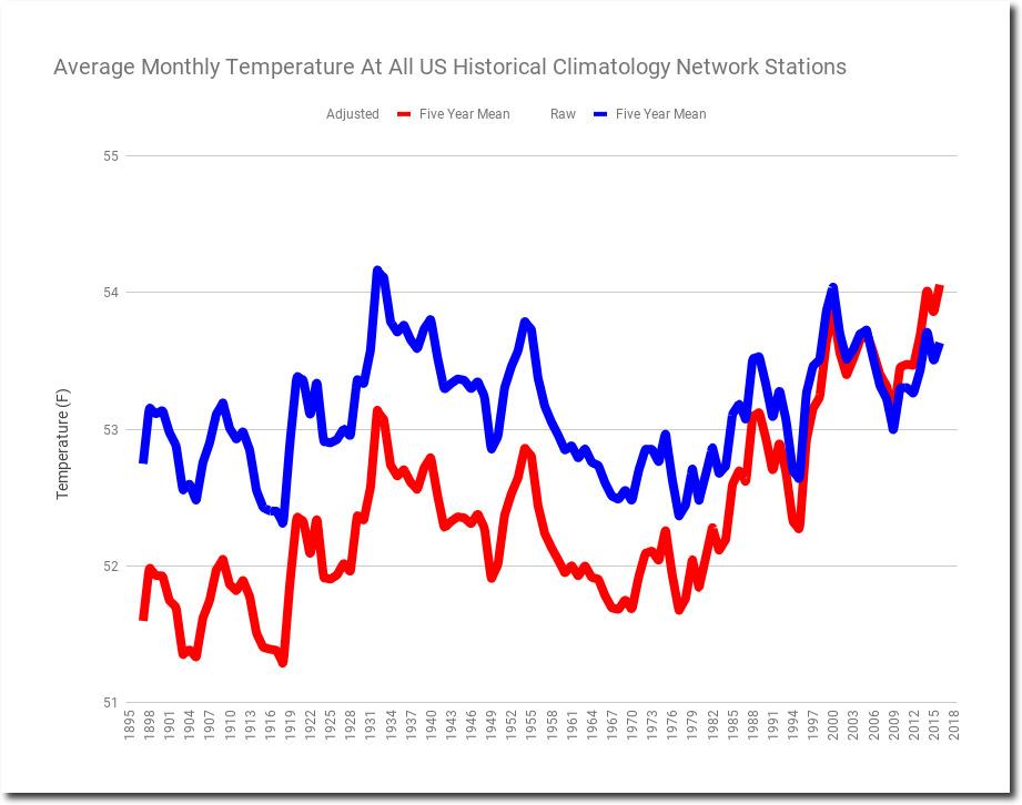 AverageMonthlyTemperatureAtAllUSHistoric