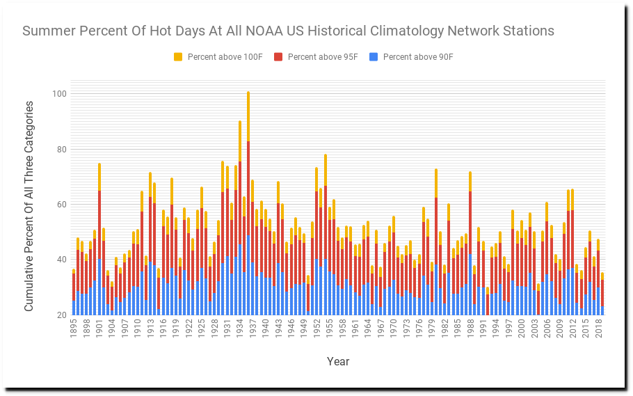 How NOAA/NASA Erase America's Hot Past   Iowa Climate
