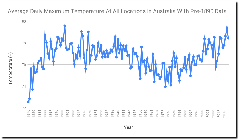 2013 shaping up to be one of Australia's hottest years on ...  |Australian Climate Graph